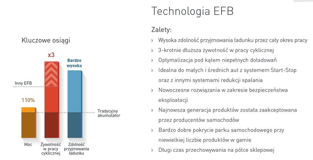 technologia efb