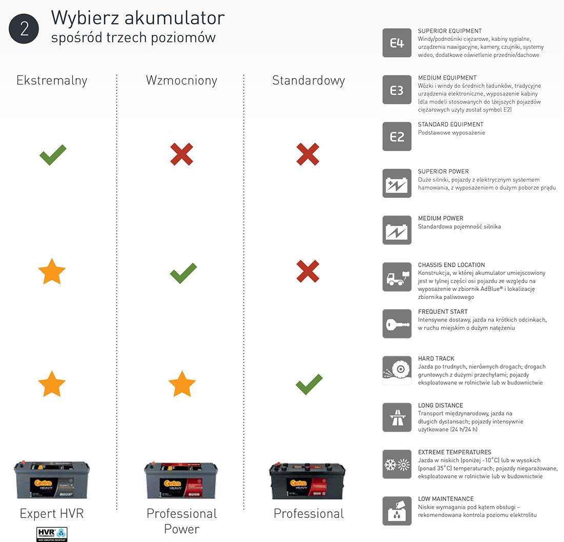 Wybór akumulatorów