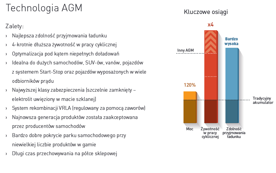technologia AGM